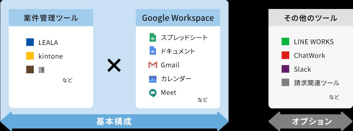 案件管理ツール×G Suite+その他のツール
