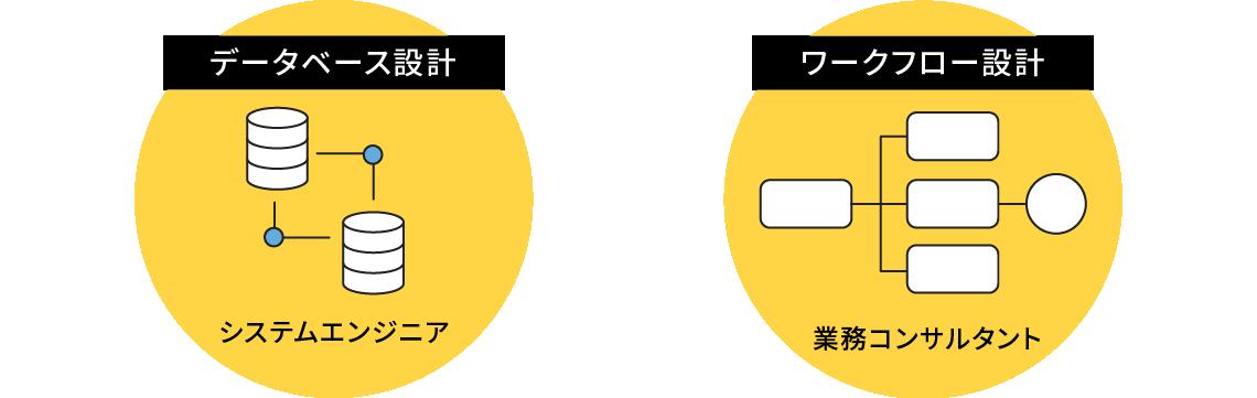 データベース設計・ワークフロー設計