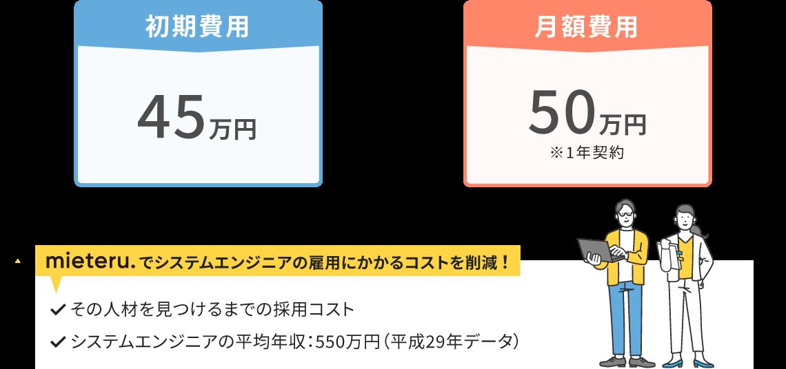 初期費用45万円プラス月額費用15万円